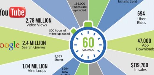 Infografika: Víte, co se stane na internetu každou minutu?