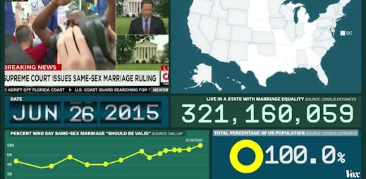 Mise splněna: Homosexuální sňatky jsou v celé USA. Jsme součástí novodobé historie!